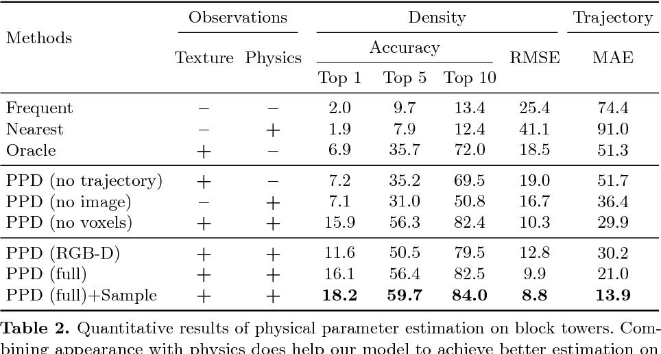 Figure 4 for Physical Primitive Decomposition
