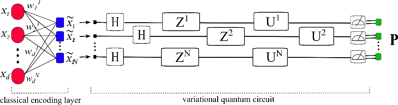 """Figure 1 for Supervised Learning Using a Dressed Quantum Network with """"Super Compressed Encoding"""": Algorithm and Quantum-Hardware-Based Implementation"""