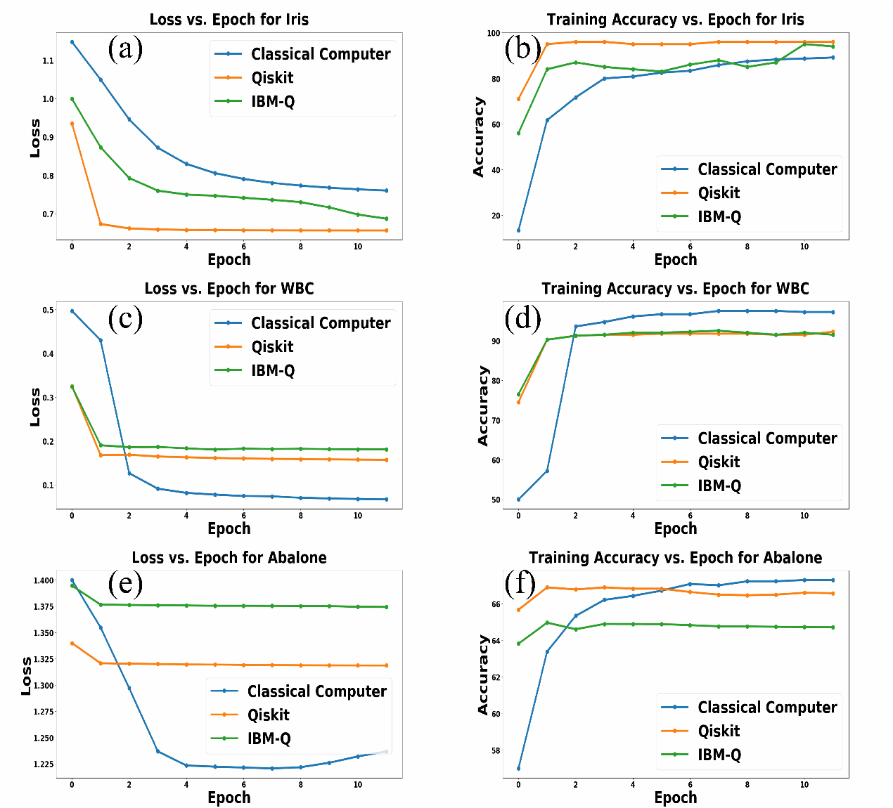 """Figure 2 for Supervised Learning Using a Dressed Quantum Network with """"Super Compressed Encoding"""": Algorithm and Quantum-Hardware-Based Implementation"""