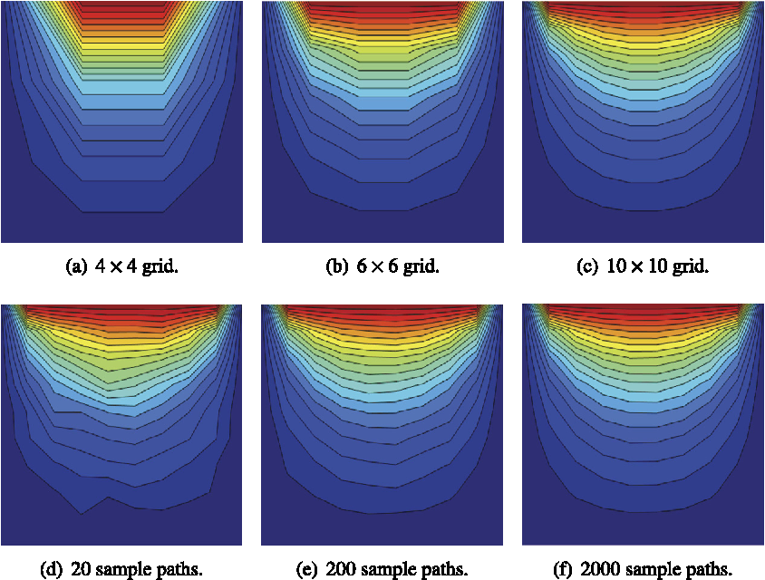 Figure 4 from A resilient and efficient CFD framework: Statistical