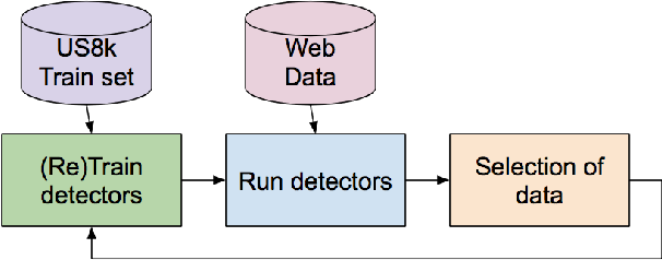 Figure 1 for An Approach for Self-Training Audio Event Detectors Using Web Data