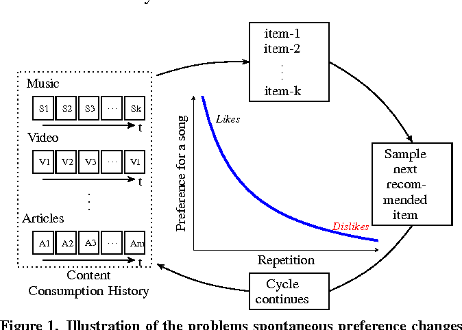 Figure 1 for Novelty Learning via Collaborative Proximity Filtering