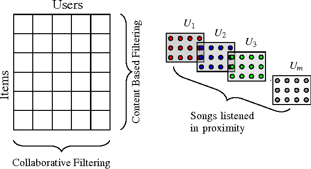 Figure 3 for Novelty Learning via Collaborative Proximity Filtering