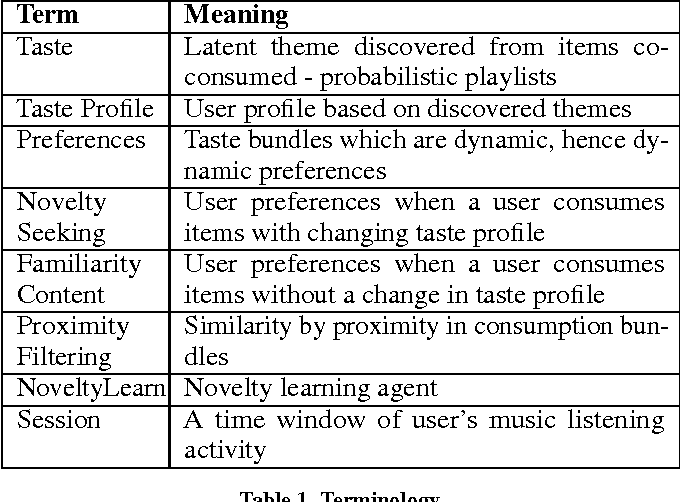 Figure 2 for Novelty Learning via Collaborative Proximity Filtering