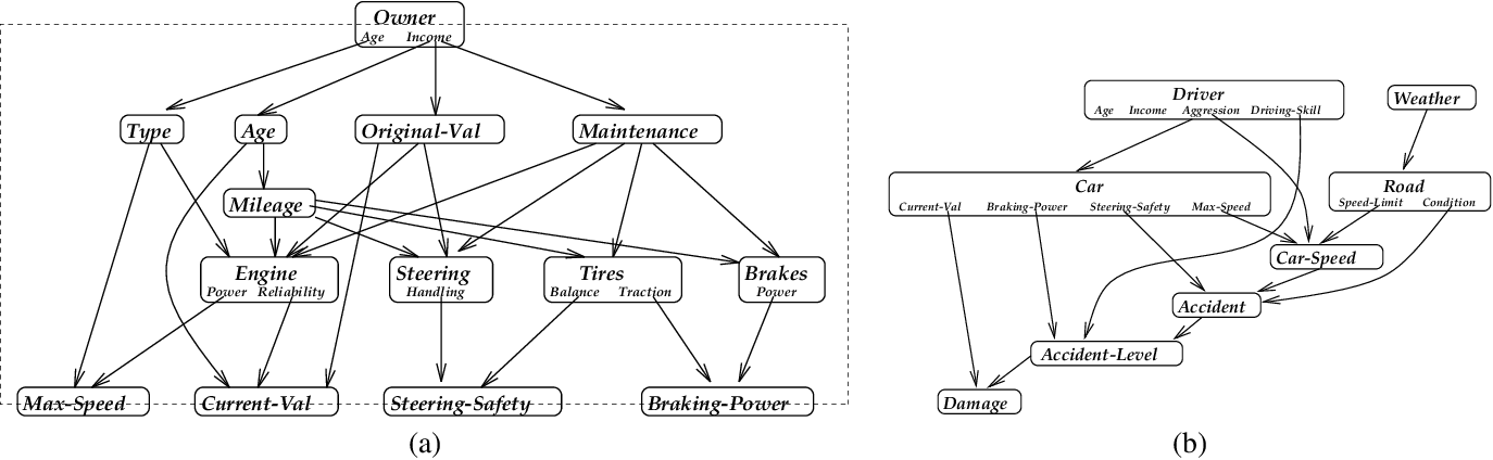 Figure 1 for Object-Oriented Bayesian Networks