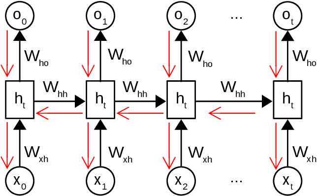 Figure 4 for Lifelong Neural Topic Learning in Contextualized Autoregressive Topic Models of Language via Informative Transfers