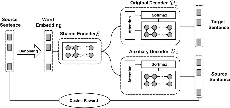 Figure 1 for Bi-Decoder Augmented Network for Neural Machine Translation