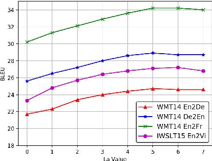 Figure 4 for Bi-Decoder Augmented Network for Neural Machine Translation