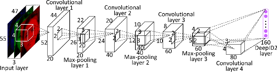 Figure 1 from Deep Learning Face Representation by Joint