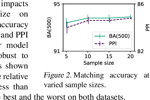 Figure 4 for Stochastic Iterative Graph Matching