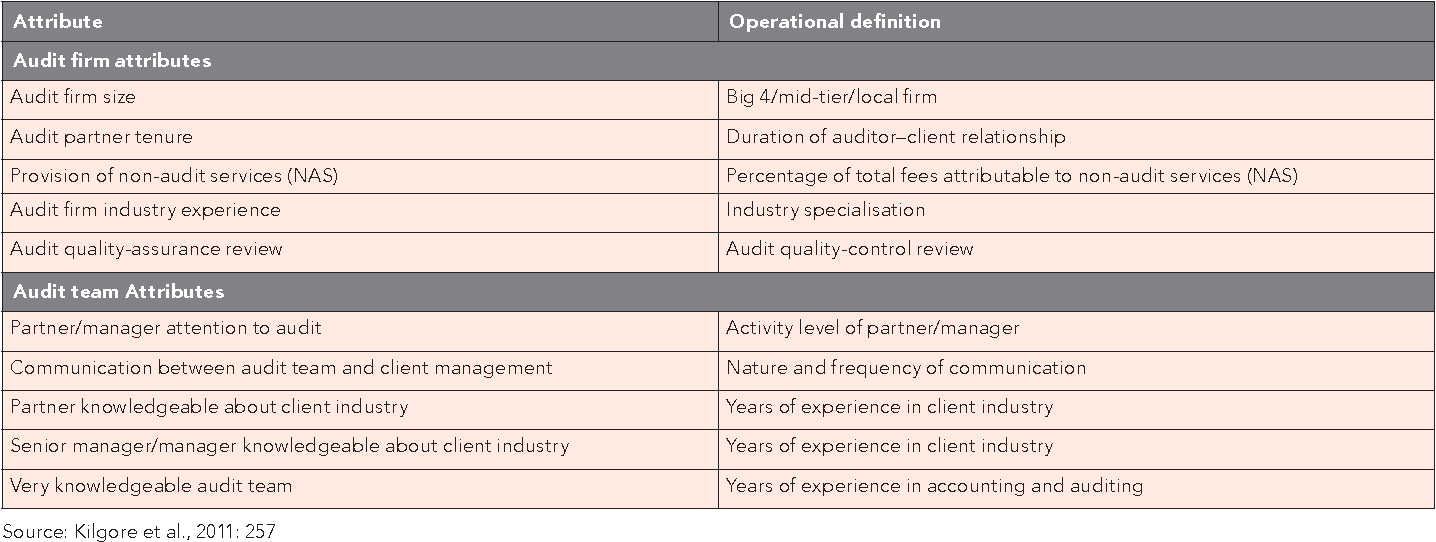 PDF] The drivers of audit quality : views from Australian