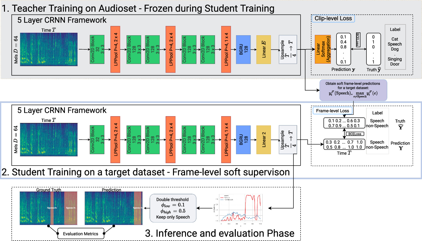 Figure 1 for Voice activity detection in the wild: A data-driven approach using teacher-student training