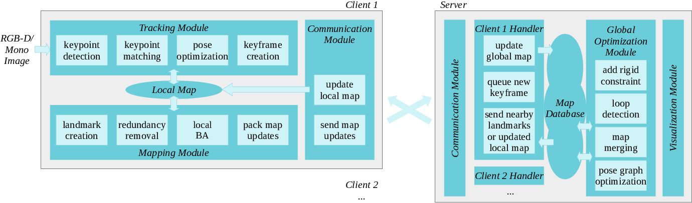 Figure 1 for A Collaborative Visual SLAM Framework for Service Robots