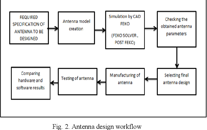Design and Development of Microstrip Patch Antenna for GPS
