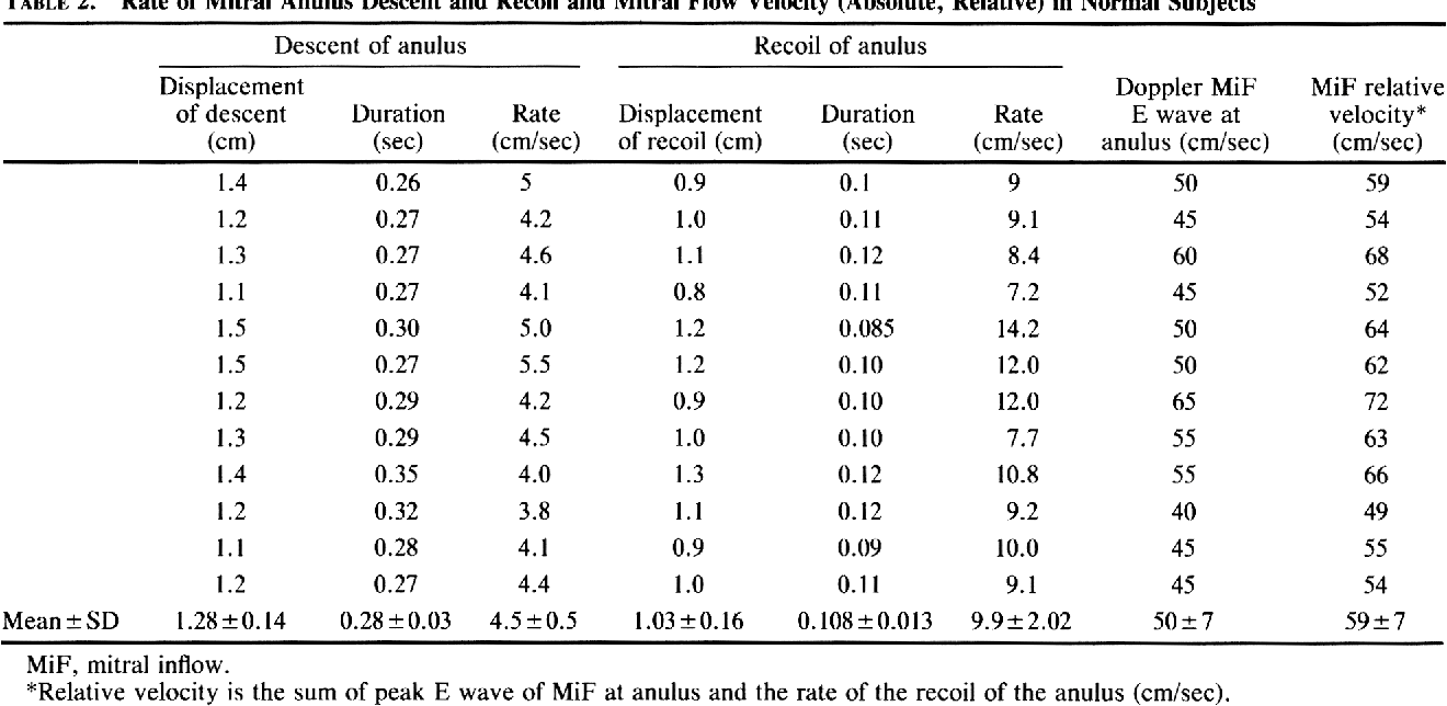 TABLE 2. Rate of Mitral Anulus Descent and Recoil and Mitral Flow Velocity (Absolute, Relative) in Normal Subjects