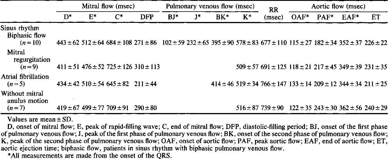 TABLE 3. Timing of Mitral, Pulmonary Venous, and Aortic Flows in Patients With Dilated Cardiomyopathy