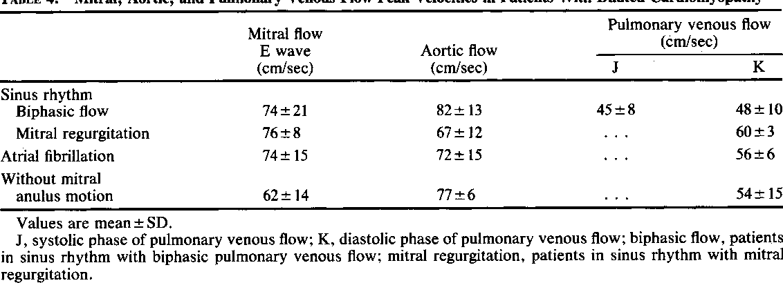 TABLE 4. Mitral, Aortic, and Pulmonary Venous Flow Peak Velocities in Patients With Dilated Cardiomyopathy
