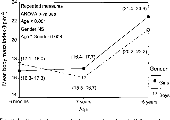 Figure 1 Mean body mass index by age and gender with 95% confidence intervals. NS, not significant.