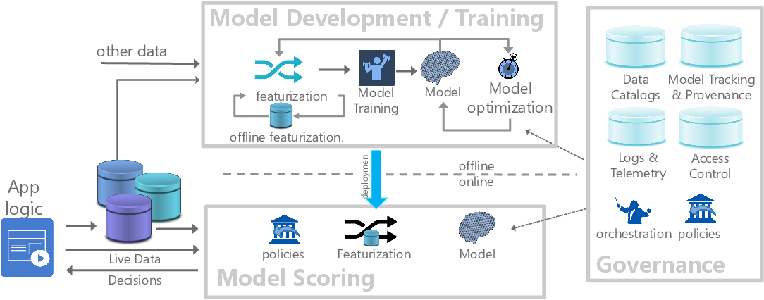 Figure 1 for Cloudy with high chance of DBMS: A 10-year prediction for Enterprise-Grade ML