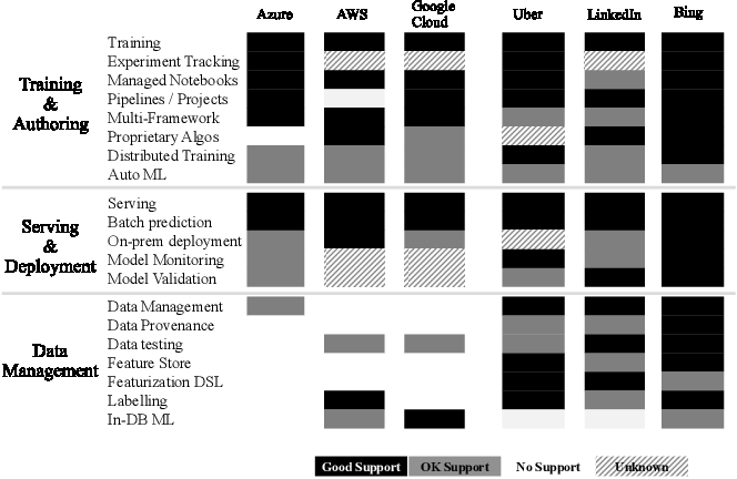 Figure 3 for Cloudy with high chance of DBMS: A 10-year prediction for Enterprise-Grade ML