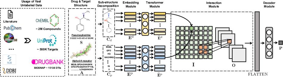 Figure 2 for MolTrans: Molecular Interaction Transformer for Drug Target Interaction Prediction