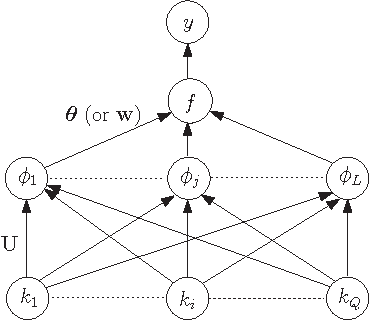 Figure 1 for EigenGP: Sparse Gaussian process models with data-dependent eigenfunctions
