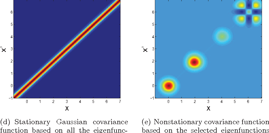 Figure 2 for EigenGP: Sparse Gaussian process models with data-dependent eigenfunctions