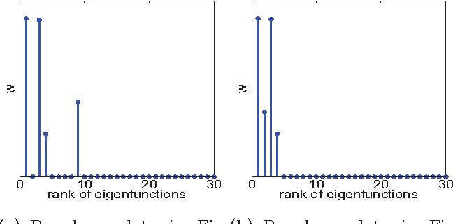Figure 3 for EigenGP: Sparse Gaussian process models with data-dependent eigenfunctions