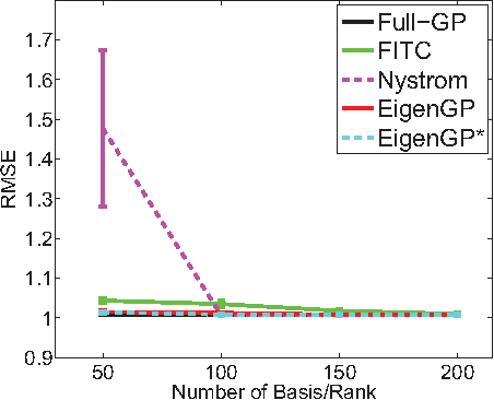 Figure 4 for EigenGP: Sparse Gaussian process models with data-dependent eigenfunctions