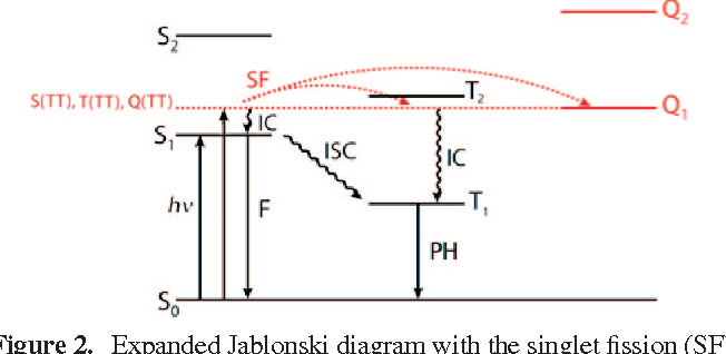 Figure 2 from singlet fission semantic scholar expanded jablonski diagram with the singlet fission sf process shown in ccuart Image collections