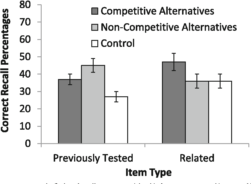 Optimizing multiple choice tests as tools for learning semantic figure 1 ccuart Choice Image