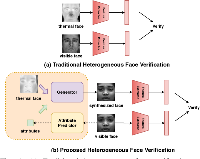 Figure 1 for Multi-Scale Thermal to Visible Face Verification via Attribute Guided Synthesis