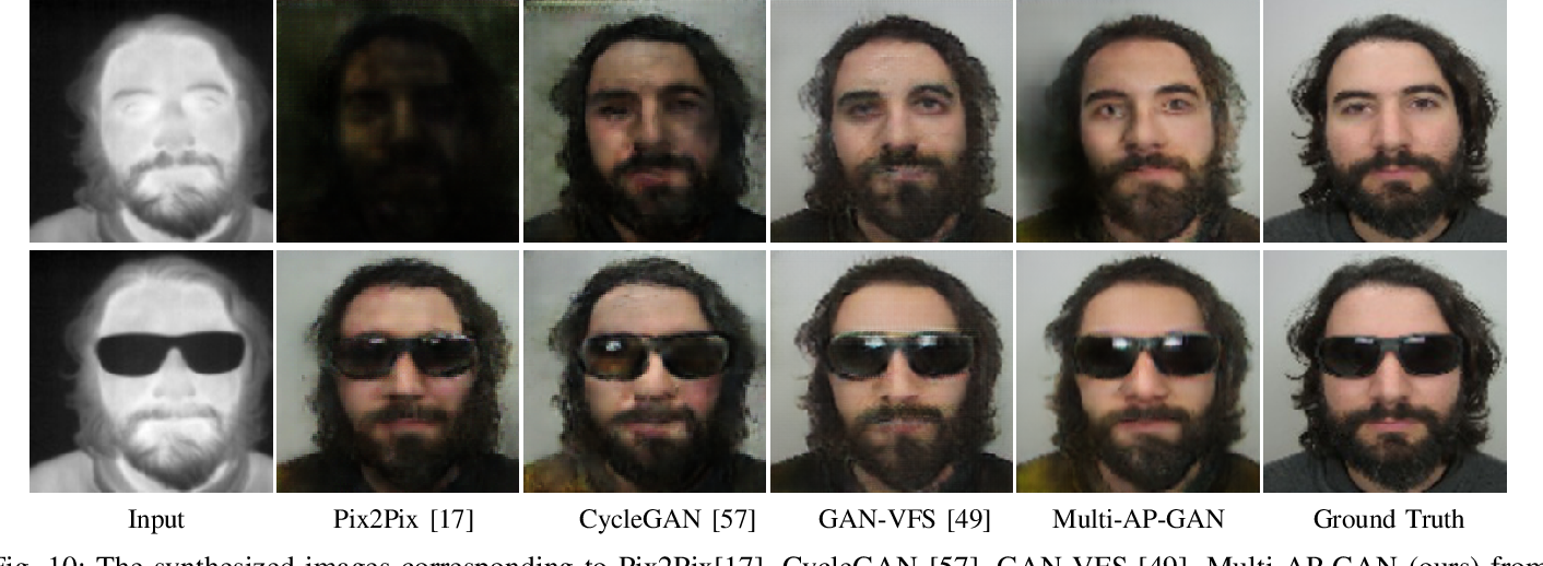 Figure 2 for Multi-Scale Thermal to Visible Face Verification via Attribute Guided Synthesis