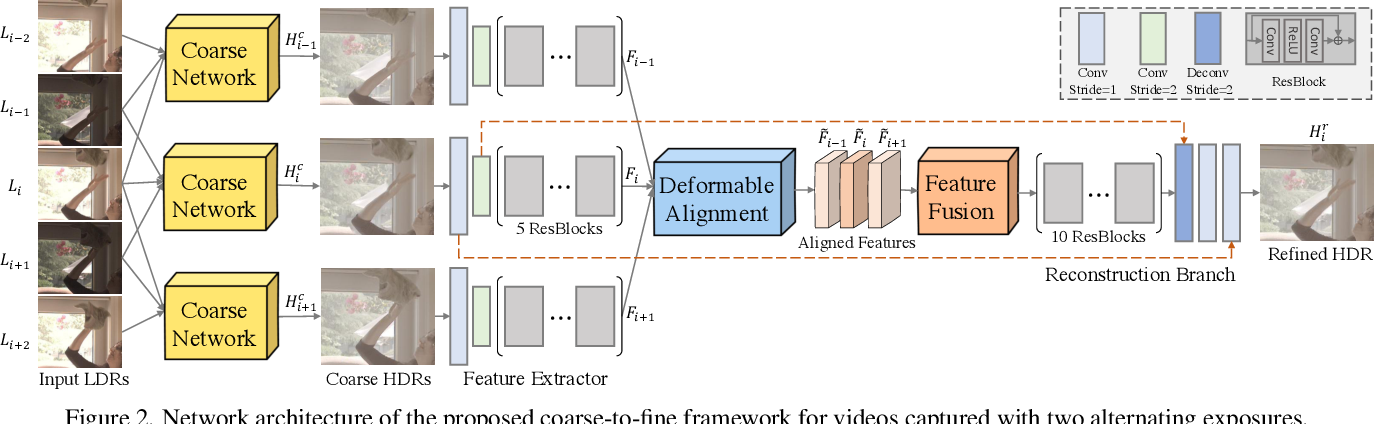 Figure 3 for HDR Video Reconstruction: A Coarse-to-fine Network and A Real-world Benchmark Dataset