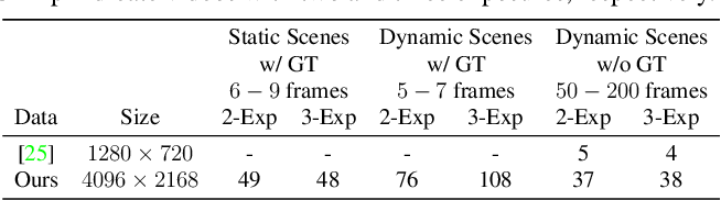 Figure 2 for HDR Video Reconstruction: A Coarse-to-fine Network and A Real-world Benchmark Dataset