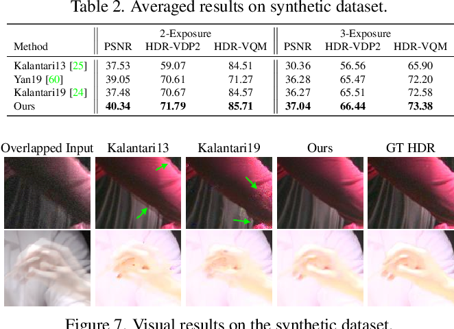Figure 4 for HDR Video Reconstruction: A Coarse-to-fine Network and A Real-world Benchmark Dataset