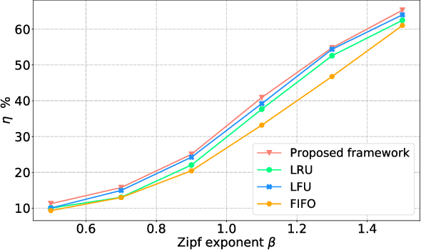 Figure 3 for Deep Multi-Agent Reinforcement Learning Based Cooperative Edge Caching in Wireless Networks