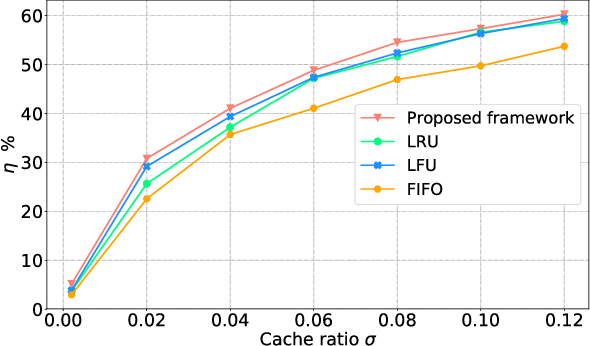 Figure 4 for Deep Multi-Agent Reinforcement Learning Based Cooperative Edge Caching in Wireless Networks