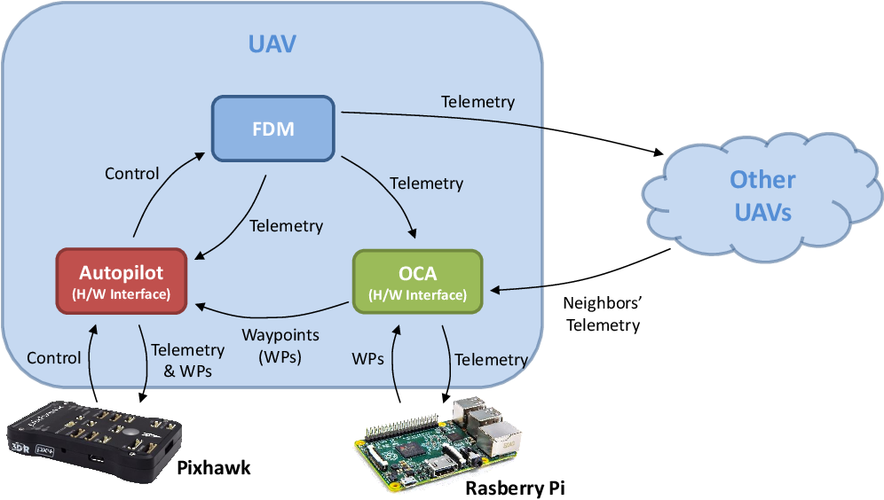 PDF] An OpenEaagles Framework Extension for Hardware-in-the