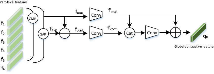 Figure 2 for Branch-Cooperative OSNet for Person Re-Identification
