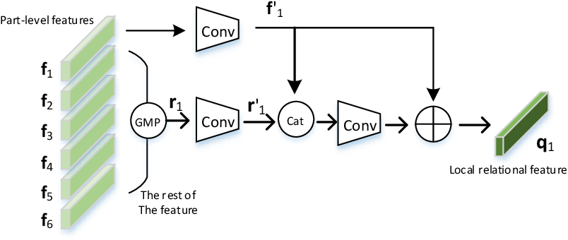 Figure 3 for Branch-Cooperative OSNet for Person Re-Identification