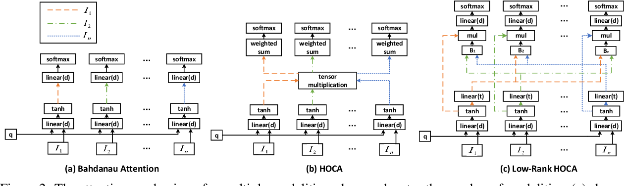 Figure 3 for Low-Rank HOCA: Efficient High-Order Cross-Modal Attention for Video Captioning