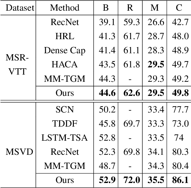 Figure 4 for Low-Rank HOCA: Efficient High-Order Cross-Modal Attention for Video Captioning