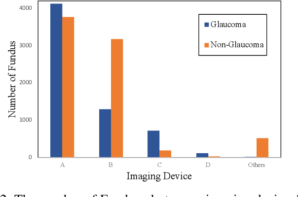 Figure 2 for Real-World Multi-Domain Data Applications for Generalizations to Clinical Settings
