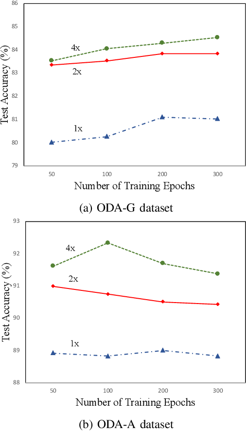Figure 4 for Real-World Multi-Domain Data Applications for Generalizations to Clinical Settings