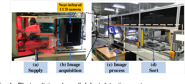 Figure 1 for BAF-Detector: An Efficient CNN-Based Detector for Photovoltaic Solar Cell Defect Detection