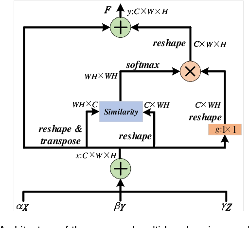 Figure 4 for BAF-Detector: An Efficient CNN-Based Detector for Photovoltaic Solar Cell Defect Detection