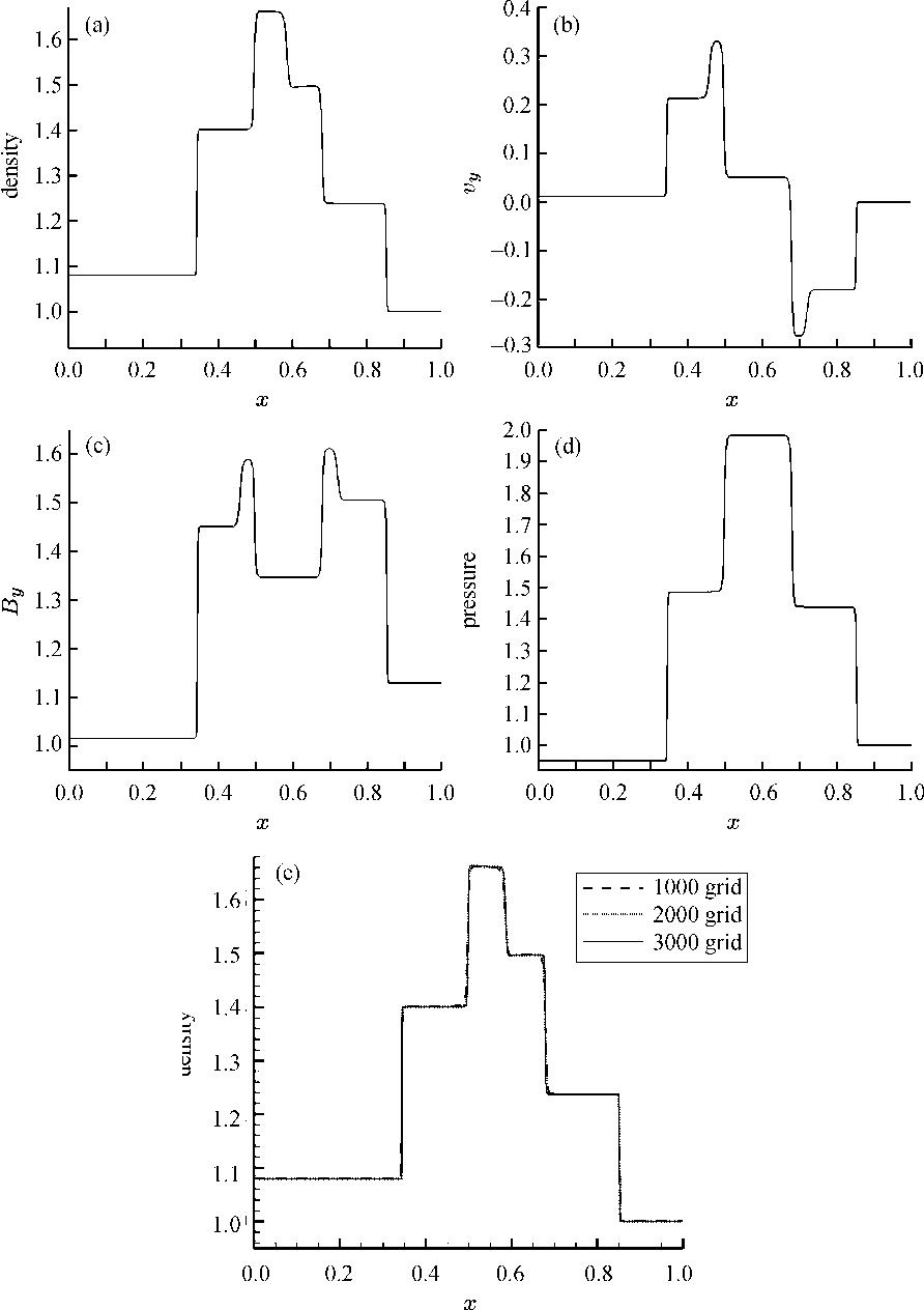 PDF] Application of ADER Scheme in MHD Simulation - Semantic
