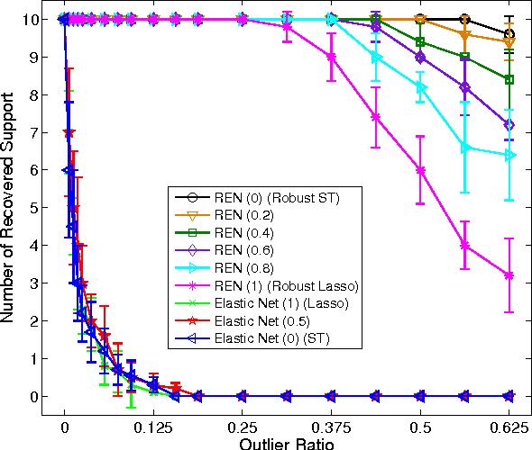 Figure 1 for Robust Elastic Net Regression