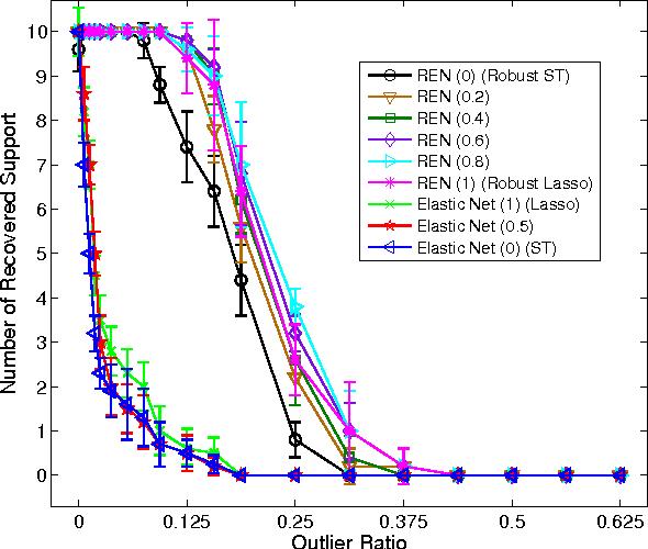 Figure 3 for Robust Elastic Net Regression